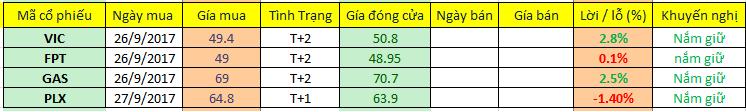 Danh mục đầu tư cập nhật ngày 28/09/2017. Nguồn: Chungkhoan24h.com.vn