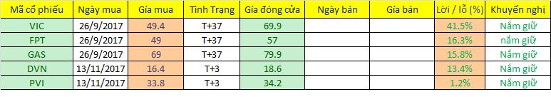 Danh mục đầu tư cập nhật ngày 16/11/2017. Nguồn: Chungkhoan24h.com.vn