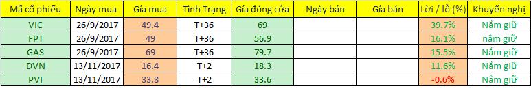 Danh mục cổ phiếu cập nhật ngày 15/11/2017. Nguồn: Chungkhoan24h.com.vn