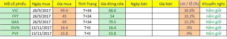 Danh mục đầu tư cập nhật ngày 13/11/2017. Nguồn: Chungkhoan24h.com.vn