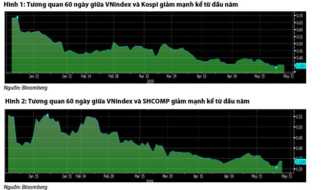 Mối tương quan giữa VNindex với Kospi và SHCOMP giảm sâu nhưng vẫn ở mức cao